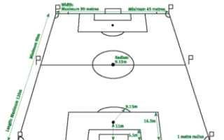 Стандартные размеры футбольного. Штрафная площадь (футбол)