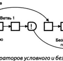 Команда безусловного перехода относится к какой операции. Команды передачи управления. Вопросы для самопроверки